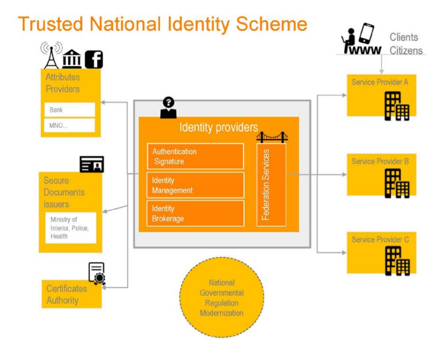 Trusted National Identity Scheme 1